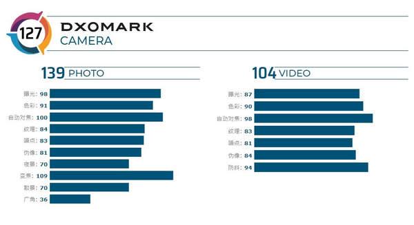 vivoX50Pro+DXOMARK成绩公布:得分127排名第三