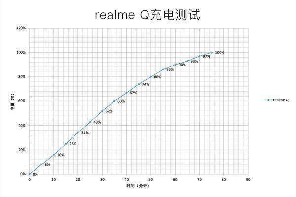 realmeq手机怎么样?参数配置详情