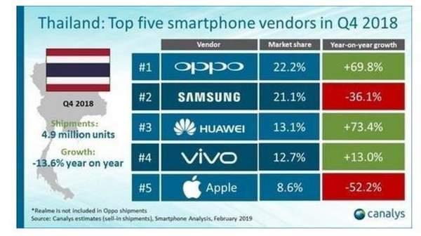 2020Q2泰国前五大智能手机市场份额:vivo手机登榜首