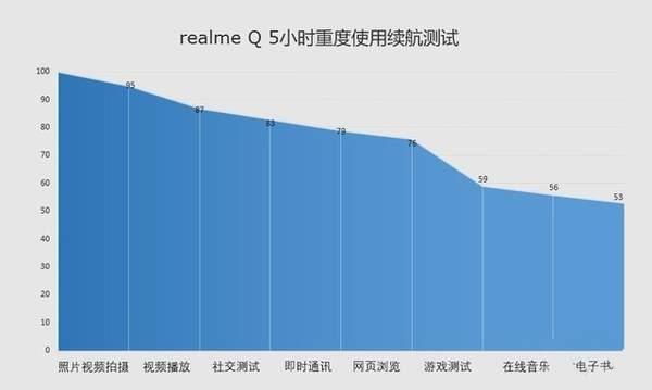 RealmeQ充电多少瓦?RealmeQ充电速度怎么样?