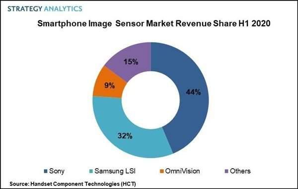 上半年三星智能手機圖像傳感器市場第二,營收超20億美元僅此于索尼