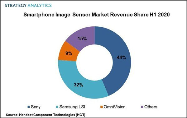 上半年三星智能手机图像传感器市场第二,营收超20亿美元仅此于索尼
