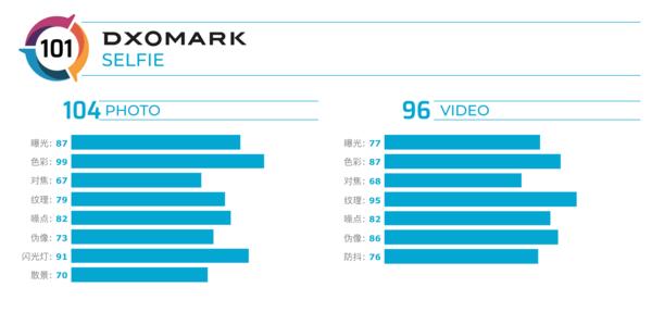 华硕ZenFone7Pro自拍成绩公布:以101分获得全球第二
