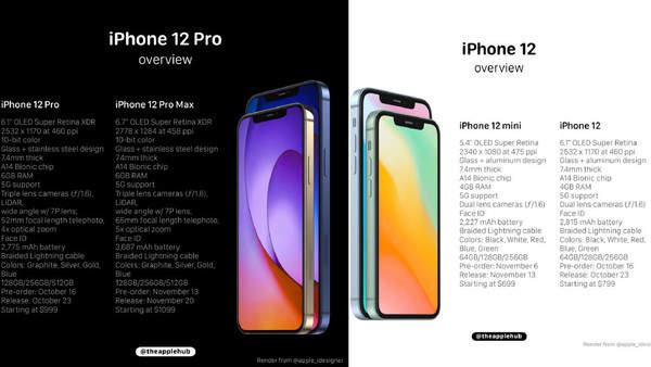 iPhone12明日凌晨发布,备货7300万台保证管够