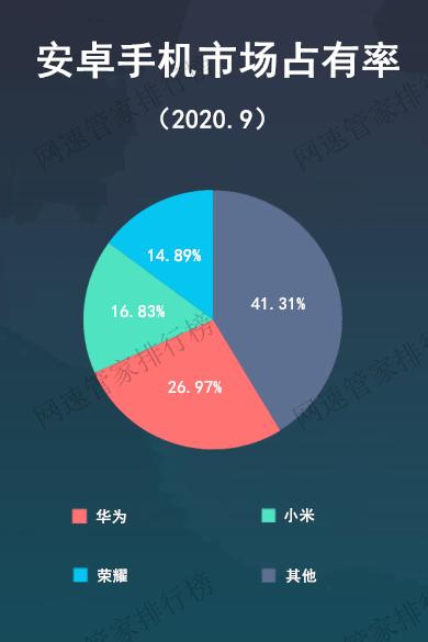 9月安卓手机市场占有率排行公布,华为霸榜