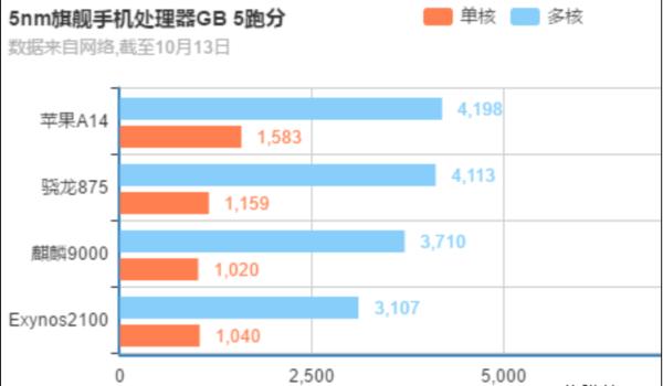 5nm芯片哪家强?四大5nm旗舰处理器跑分对比