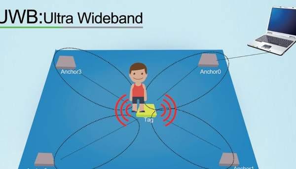 三星官方宣布,Galaxy系列手机将支持UWB技术