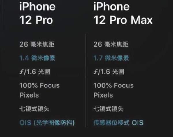 iphone12 pro max拍照能力怎么样?DXO这样评价