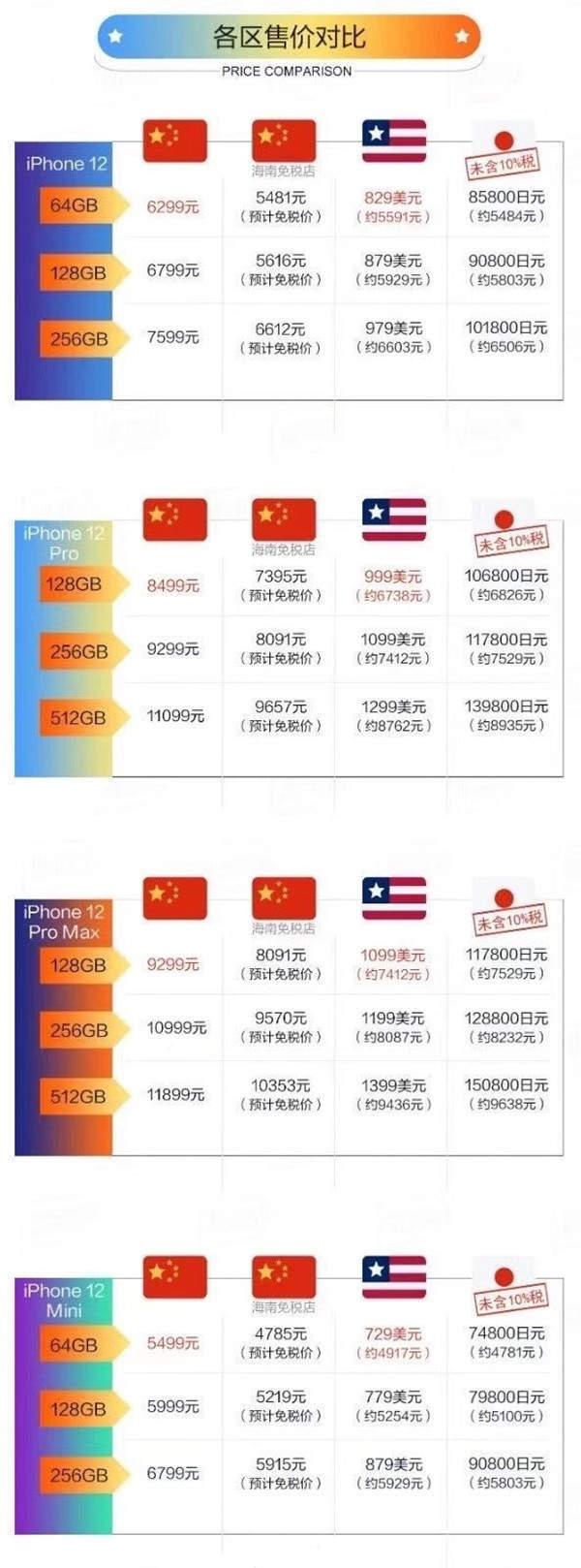 怎么买iPhone12便宜,国内买iPhone12最省钱的办法