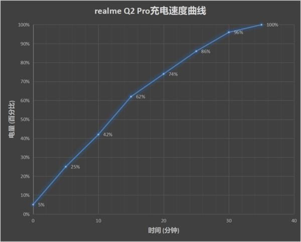 RealmeQ2系列支持无线充电吗?RealmeQ2电池参数