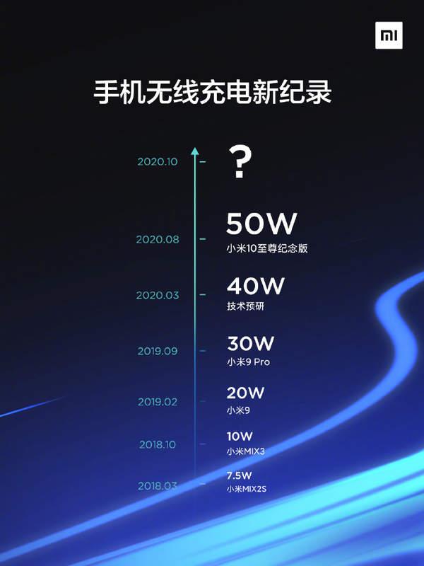 小米创造全球无线充电新纪录!