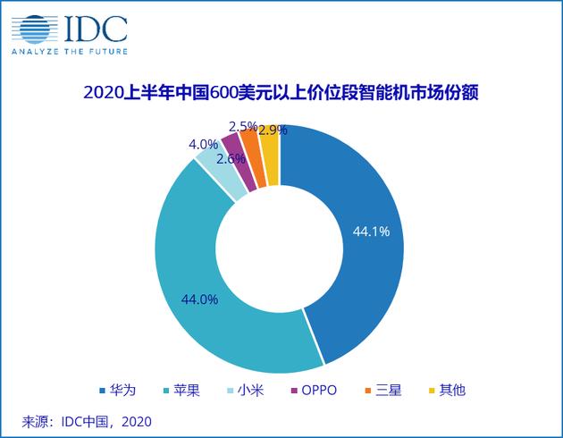 IDC最新消息,苹果华为占国内销量高88.1%