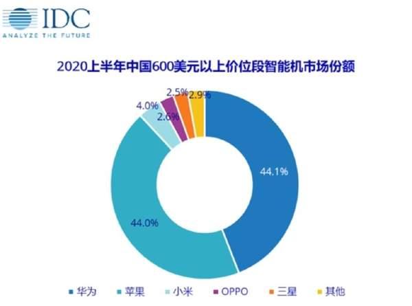 IDC:2020上半年华为占领中国高端手机市场份额第一