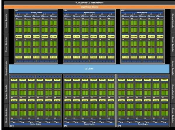 英伟达RTX3070谍照曝光:Ampere架构+8GB显存