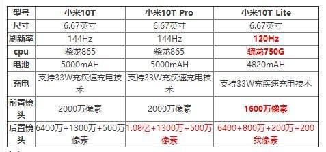 小米10T系列参数对比_哪个好_有什么区别