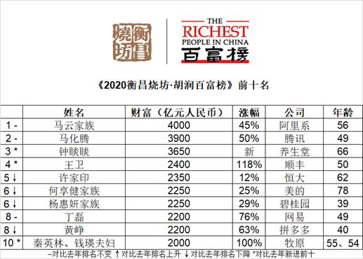 2020年胡潤百富榜發布,雙馬蟬聯第一第二