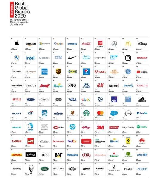 Interbrand全球品牌百强:华为是唯一上榜中国品牌