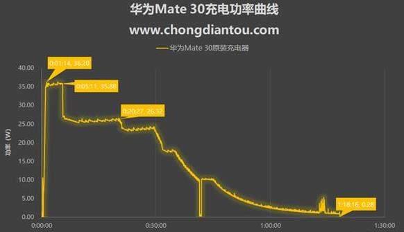 华为Mate30有无线充电吗?华为Mate30支持无线快充吗?