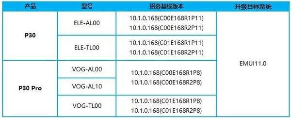 华为P30系列开始EMUI 11内测,名额只有2000人
