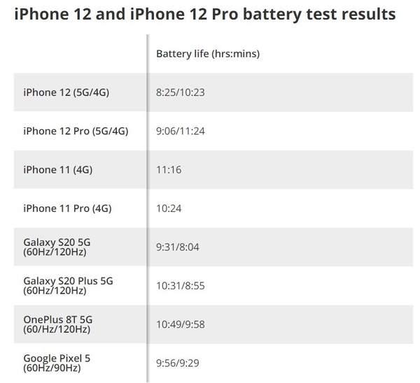 iPhone12系列续航