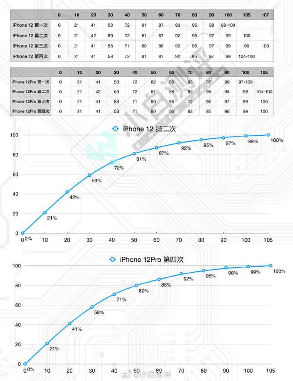 iphone12充满电需要多久,iphone12充电速度测试