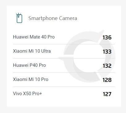 华为mate40pro相机有多强?DXO排行榜第一!