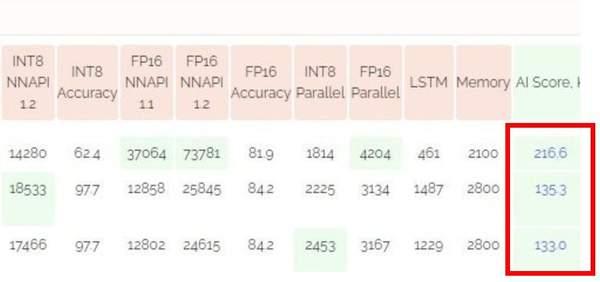 华为Mate40 Pro登顶AI跑分榜第一,麒麟9000实力碾压!