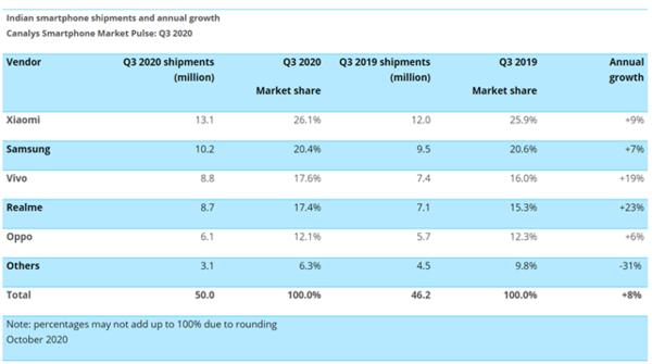 印度Q3手机市场出货量曝光:小米成功登顶