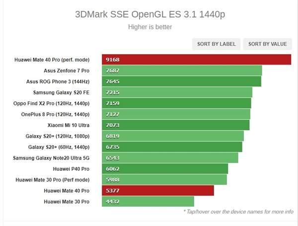 麒麟9000处理器性能怎么样?麒麟9000处理器跑分多少?