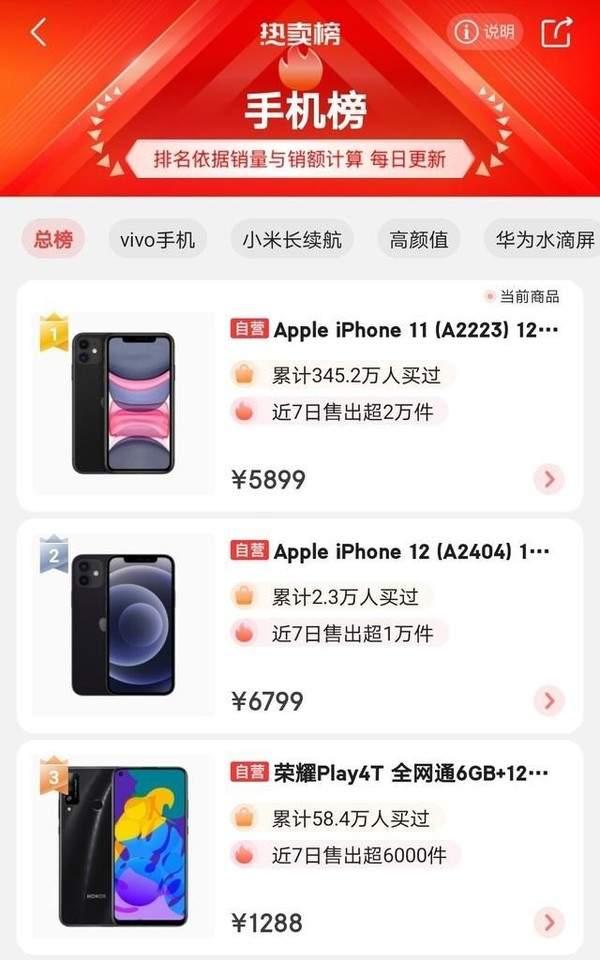 iPhone12悄悄加单200万部,但是销量却被iPhone11反超?