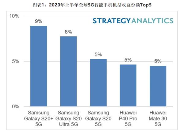 5G畅销手机排行榜公布,前三名是三星!