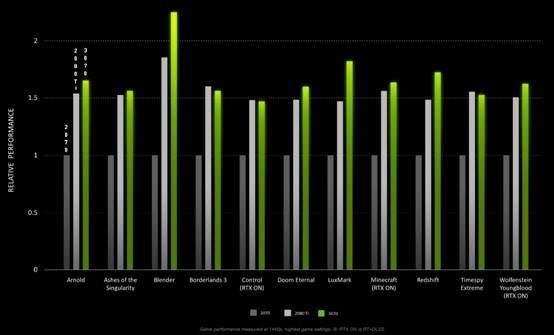 RTX 3070官方性能数据公布,比2080Ti确实强很多