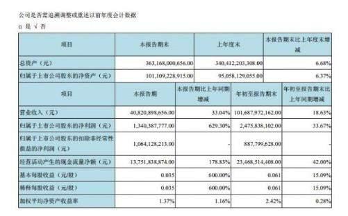 京东方Q3净利润13.4亿元,同比增长629.3%