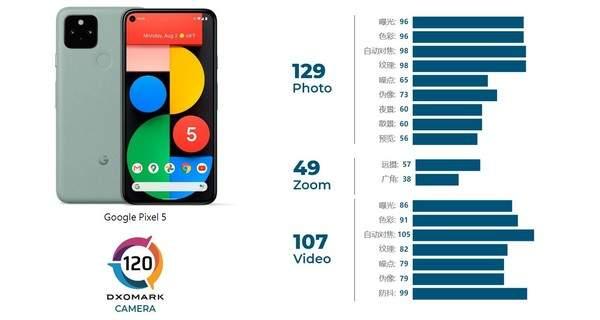DXOMARK公布谷歌Pixel5成績:總分120未進前十