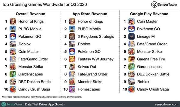 2020Q3全球App安装量排行榜:抖音王者荣耀居榜首