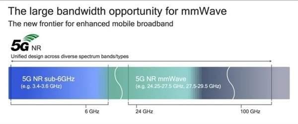 iphone12系列两款机型5G频段缩水:仅支持Sub-6GHz