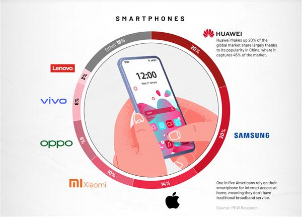 全球Q2消费电子市场品牌图表,国产品牌占主要份额