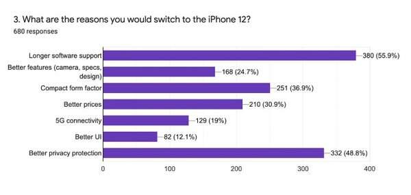 美国用户调查:67%的安卓用户不考虑换iPhone12