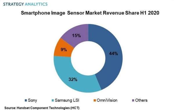 2020上半年手机图像传感器市场,索尼44%营收占据第一