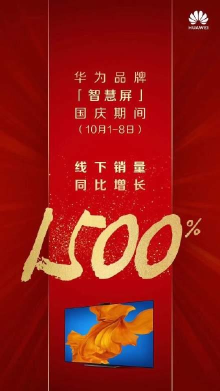 捷报:华为智慧屏线下同比增长1500%