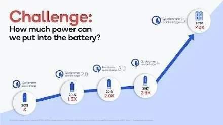高通qc5.0快充有多快:15分钟充满电的百瓦时代!