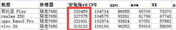 天玑800处理器怎么样?天玑800处理器相当于骁龙多少?