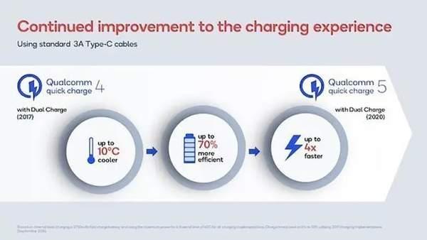高通qc5.0快充发布,100w功率15分钟充满电!