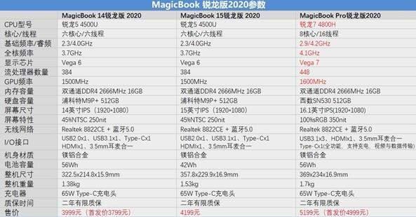 荣耀magicbook pro锐龙版2020测评,值得买吗?