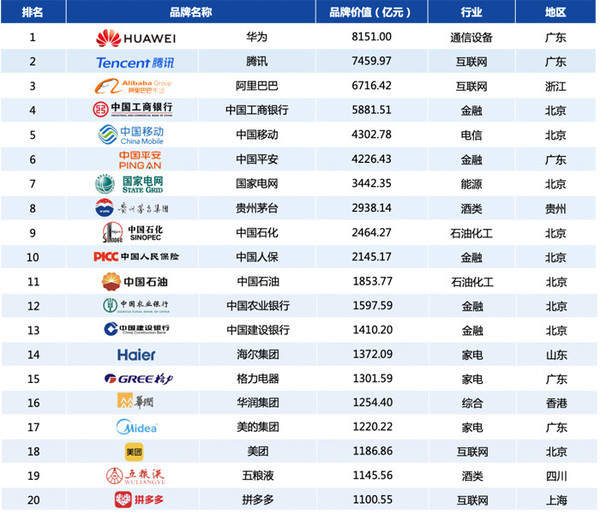 中国品牌500强,拼多多上榜,而第一让人服气