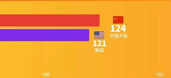 2020世界500强出炉:苹果排12华为第49小米第422