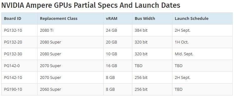 英伟达新显卡信息曝光:RTX3000系显存高达24GB