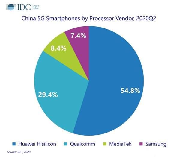 IDC报告:华为海思成2020Q2中国最大5G处理器供应商