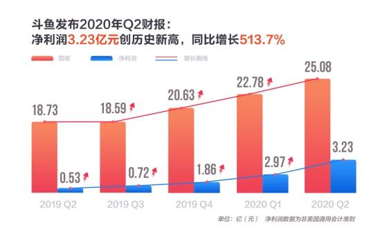 斗魚第二季度總營收創歷史新高,單季毛利潤破5億