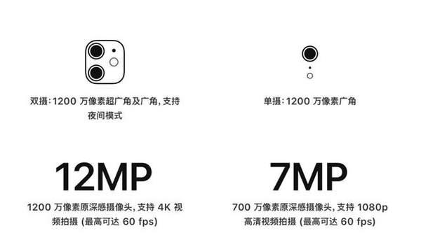 iPhone11和iPhone XR的区别是什么?哪个好?